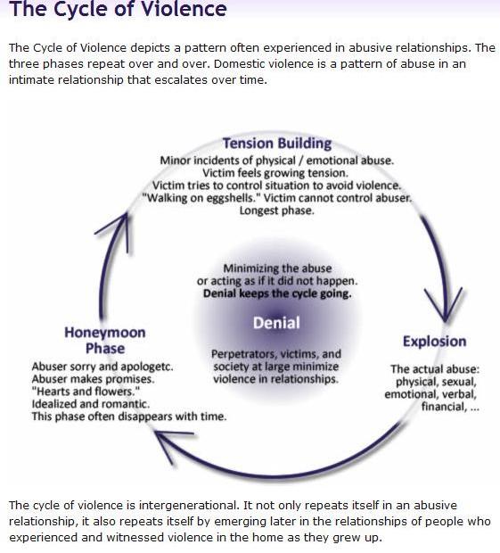 cycleofviolence